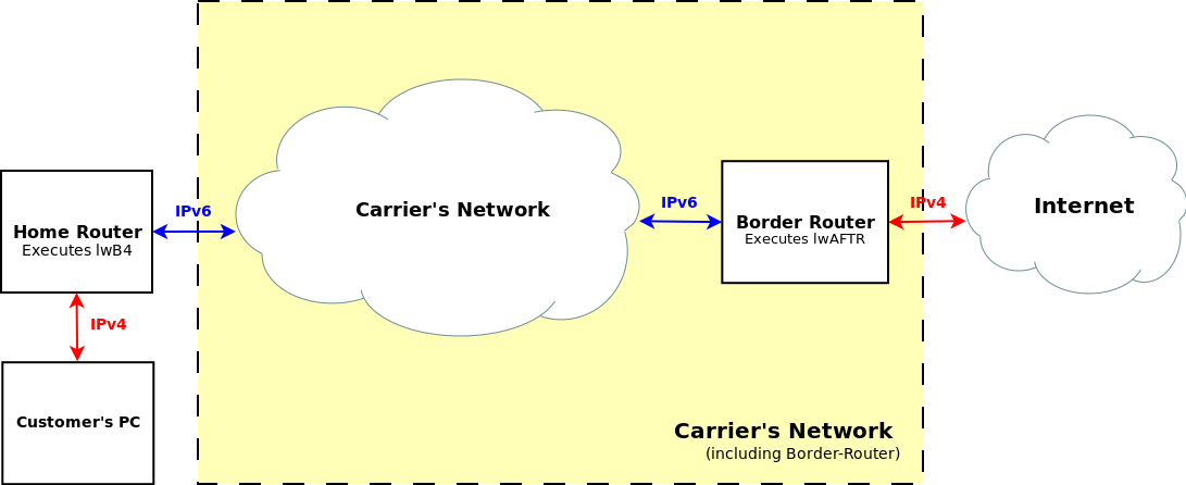 Diagram of lw4o6 network, showing tunnels originating at CPE, traversing the operator's IPv6-only network, terminating at the lwAFTR